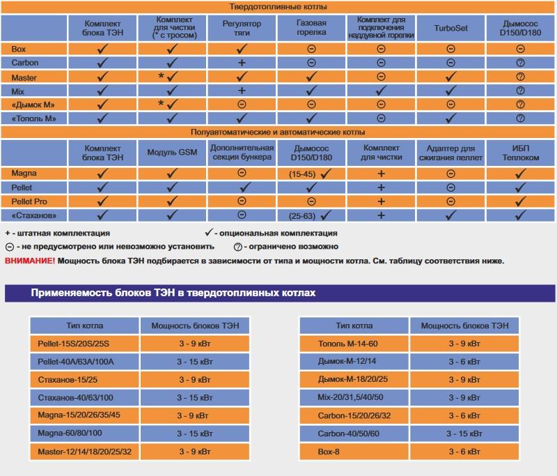 Таблица возможной дополнительной комплектации котлов Zota